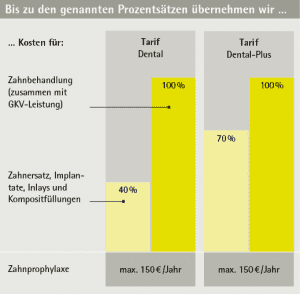 Grafik_LVM-Dental